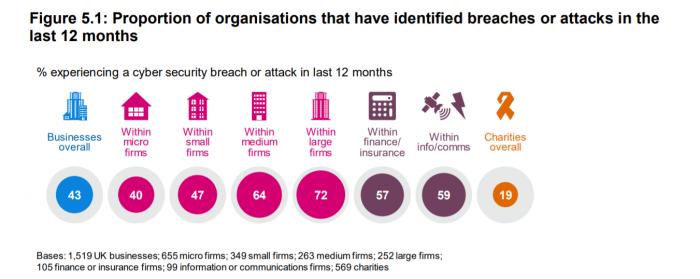 cyber breaches survey